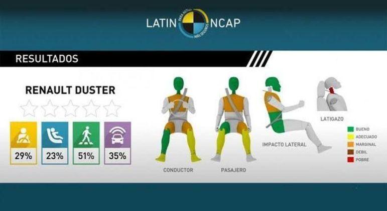 Segundo a Renault, em 2020 o Latin NCAP mudou os protocolos de testes e, por conta disso, os resultados são diferentes das avaliações feitas em 2019