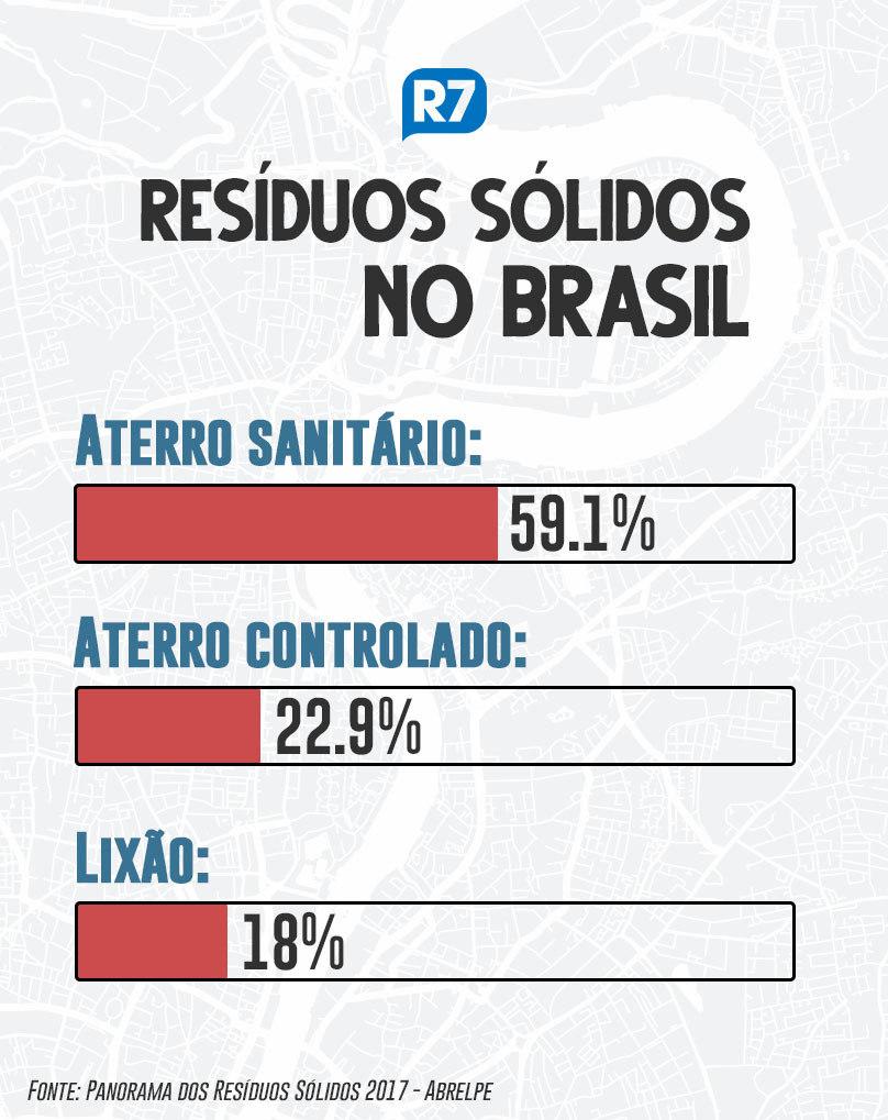 https://img.r7.com/images/residuos-solidos-no-brasil-23102019150647857