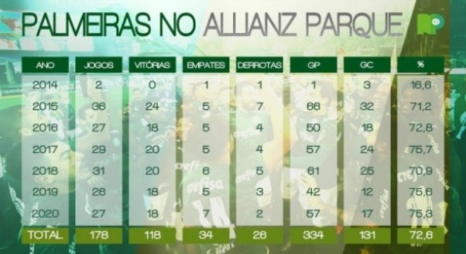 Retrospecto Allianz Parque