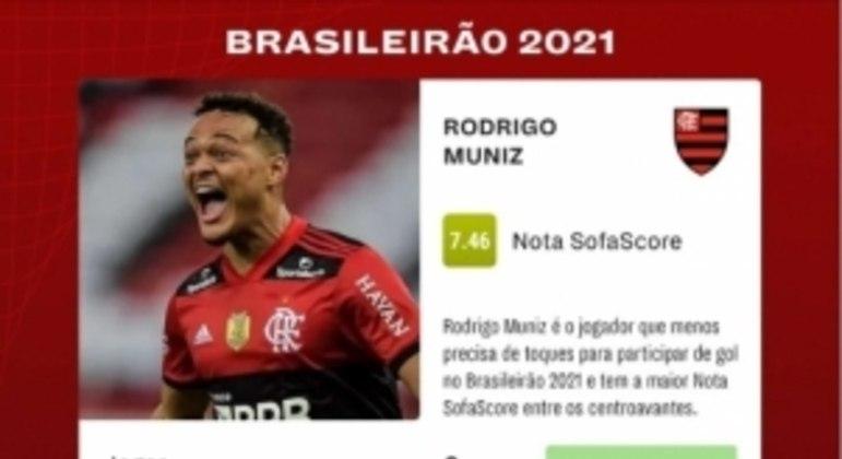 Rodrigo Muniz - Flamengo