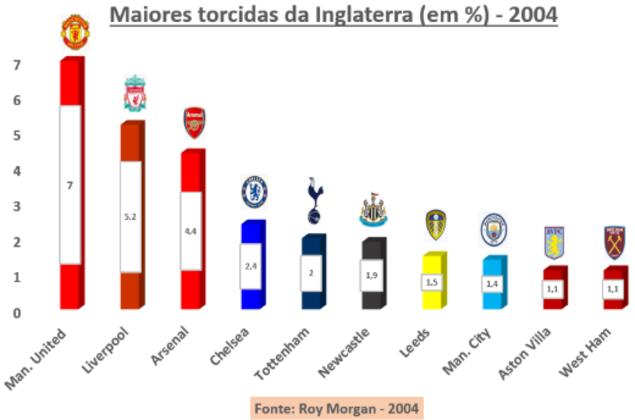 Roy Morgan-2004 - Esta pesquisa, se fosse feita hoje, certamente alavancaria os números do Chelsea (que naquele ano começava a ser um gigante graças à fortuna de Roman Abramovich) e do Manchester City (que ainda não tinha o fundo bilionário) - times que ganharam muitos canecos desde então. Dezesseis anos atrás, o Manchester United respondia por 7,0% dos torcedores locais (4,2 milhões). Em seguida aparecia o Liverpool com 5,2% (3,1 milhões) e Arsenal, seguidos por  Chelsea, Tottenham e Newcastle. A pesquisa mostrou uma característica bem inglesa: o baixo percentual, indicando que a maioria dos torcedores tem como time do coração o da sua cidade natal, não importando se está na Premier League ou na quinta divisão.