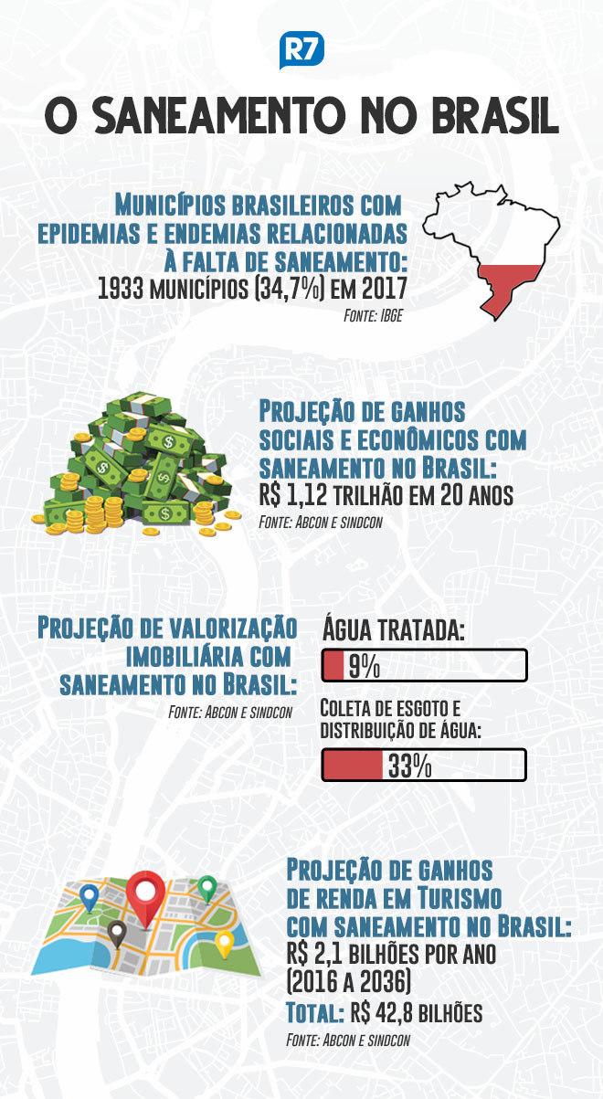https://img.r7.com/images/saneamento-basico-no-brasil-23102019145844064