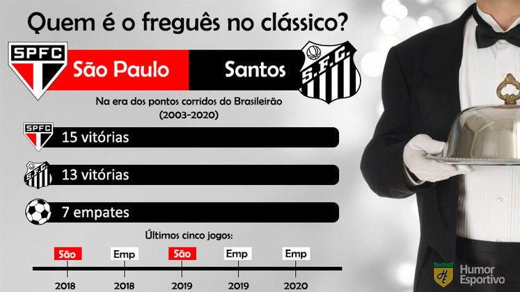 SanSão disputado! A vantagem do São Paulo sobre o Santos é de duas vitórias. É freguesia?