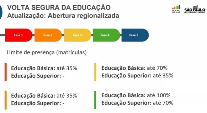 Veja a regra para ocupação nas aulas presenciais em São Paulo