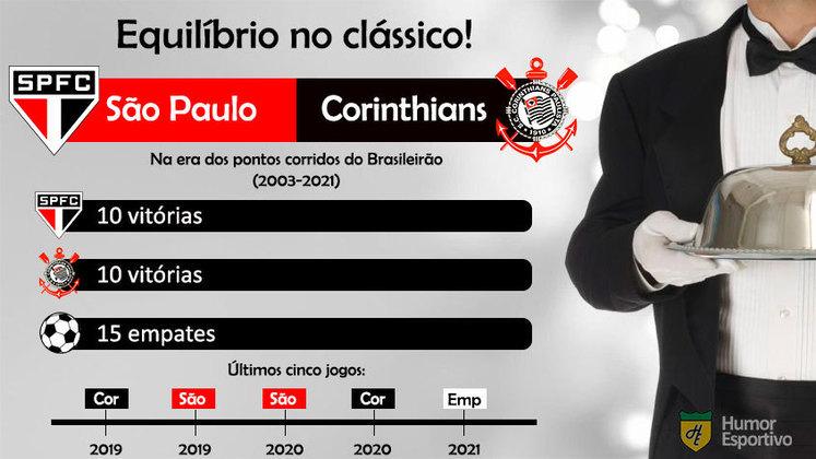 São Paulo e Corinthians possuem o mesmo número de vitórias nos clássicos disputados pelo Brasileirão desde 2003.