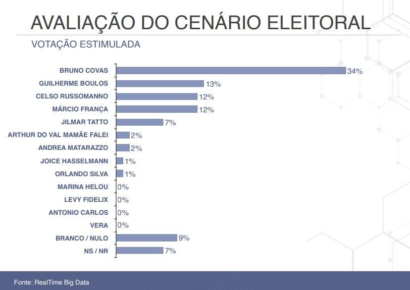 Veja a pesquisa de intenção de voto no primeiro turno
