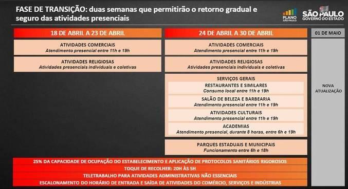 Confira o cronograma das atividades liberadas na fase de transição do Plano SP