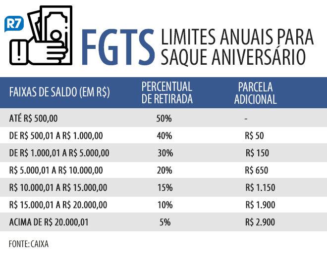 Percentual + parcela adicional para saque aniversário do FGTS