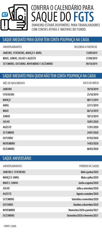 Caixa creditou R$ 4,9 bi do FGTS para 12 milhões de trabalhadores