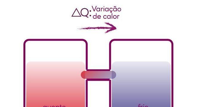 Segunda lei da termodinâmica