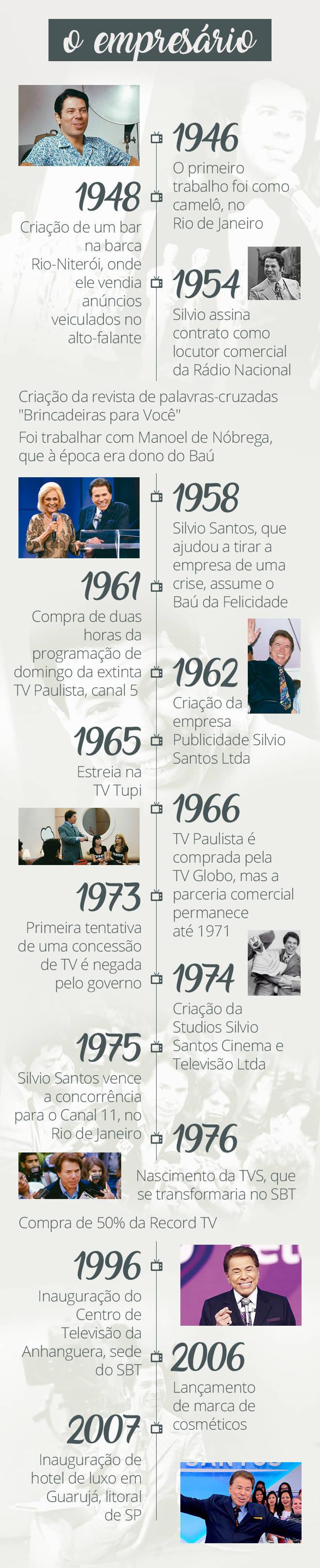 Silvio Santos, o empresário (Arte/R7)
