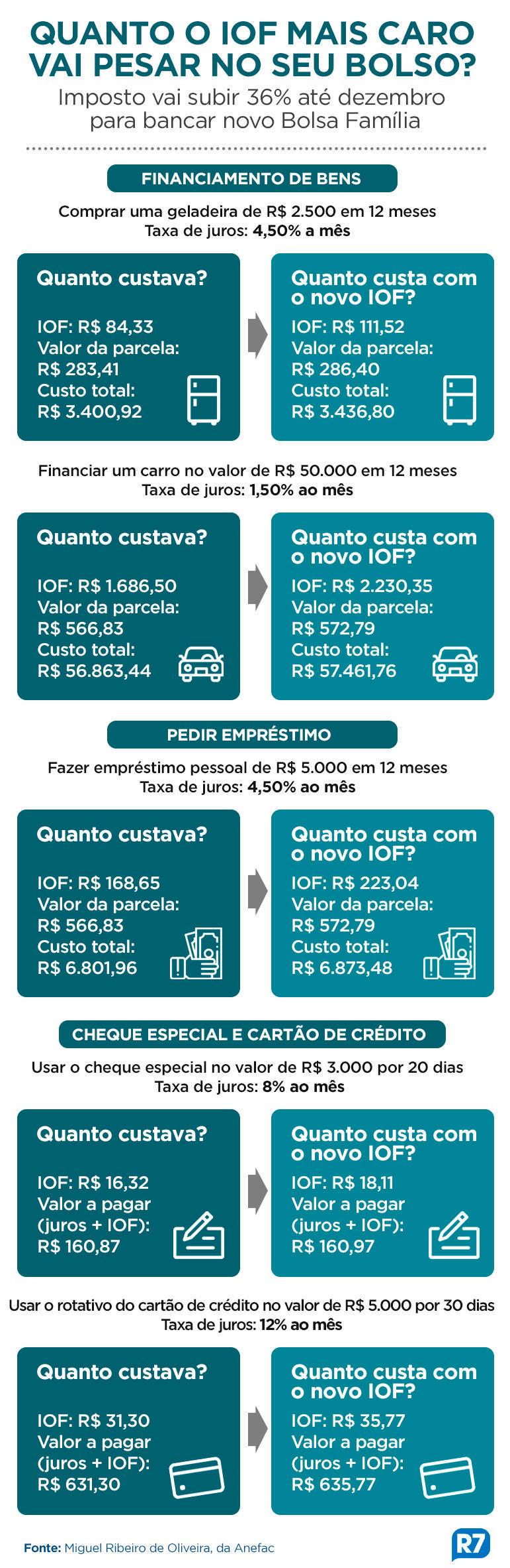 SIMULAÇÃO NOVO IOF PESSOA FÍSICA ARTE