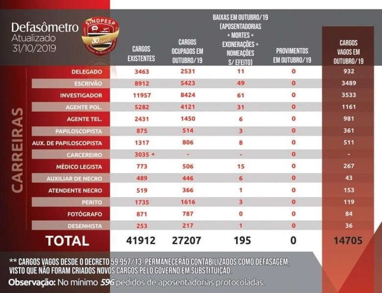 Defasômetro mostra tabela com policiais em condições de solicitar a aposentadoria