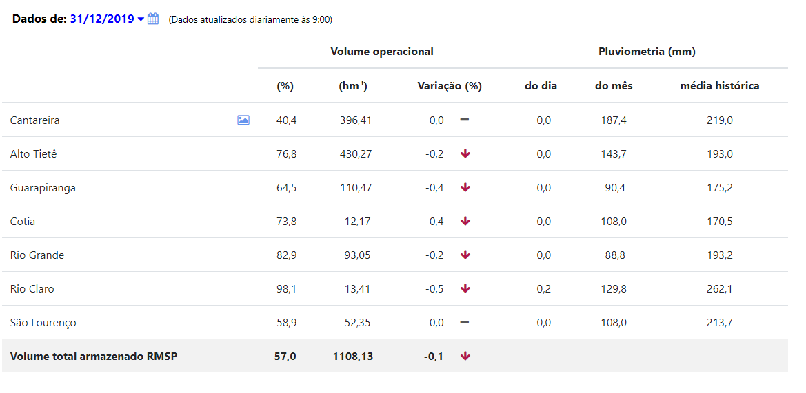 Dados mostram volume operado em cada sistema que abastece SP