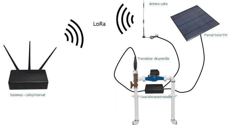 Sistema inteligente com sensores remotos de dados de abastecimento de água