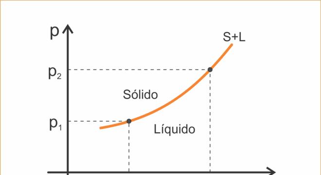 Sublimação química, o que é? características e exemplos