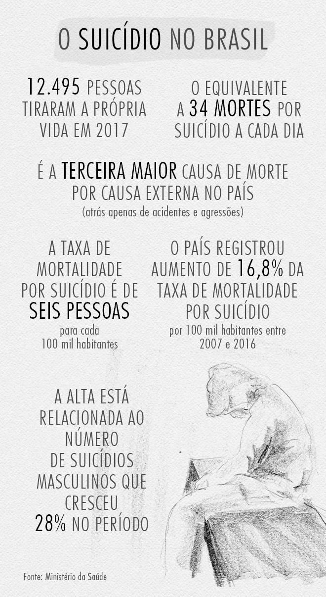 https://img.r7.com/images/suicidio-brasil-09092019111620649