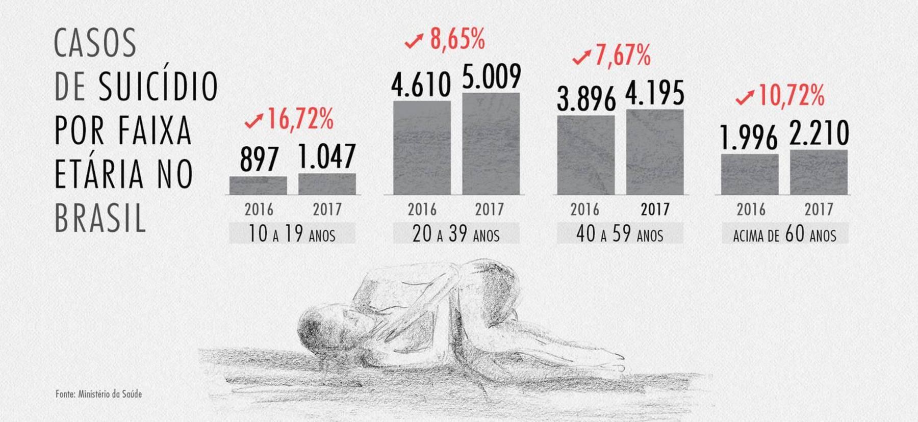 https://img.r7.com/images/suicidio-no-brasil-09092019111707588