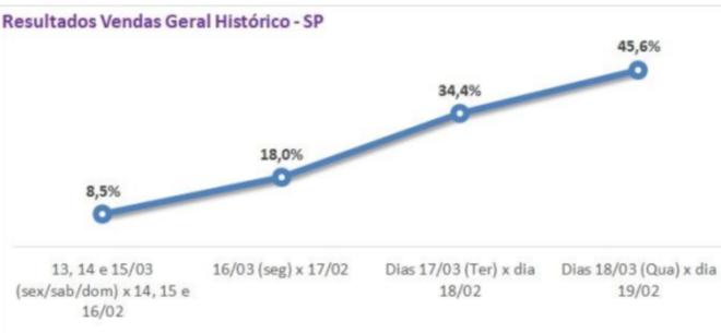 Apas calculou evolução das vendas dos mercadistas nas últimas semanas