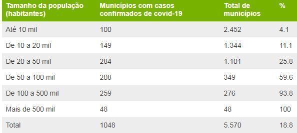 Casos confirmados nos municípios e o número de habitantes