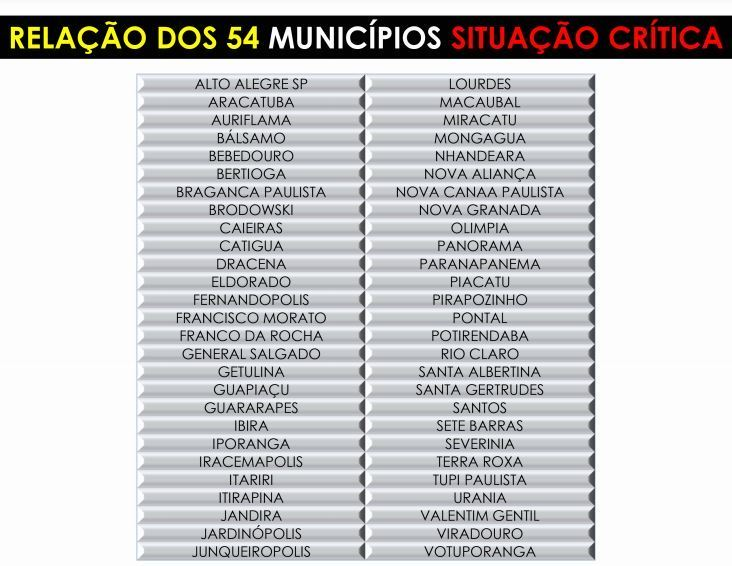 Lista das cidades em situação crítica de abastecimento, segundo Cosems/SP