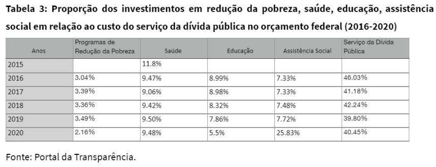 Relação de investimentos em áreas prioritárias comparada ao custo da dívida pública