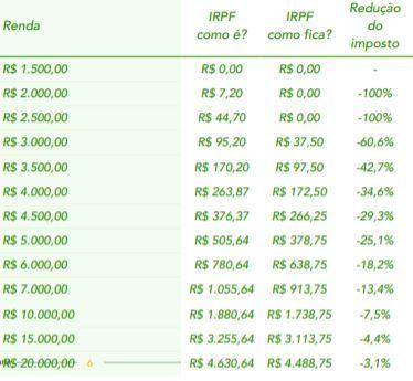 As reduções propostas pelo Ministério da Economia