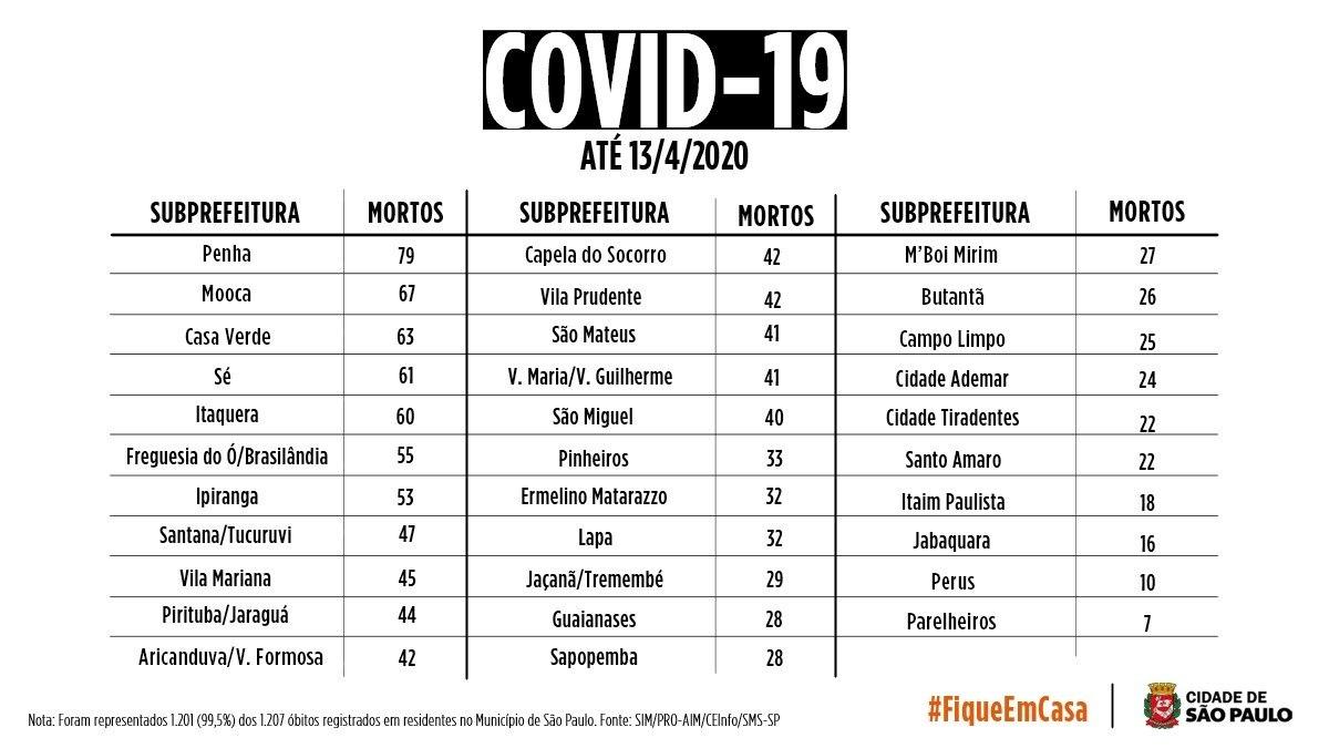Lista com número de mortes por covid-19 por subprefeitura de SP