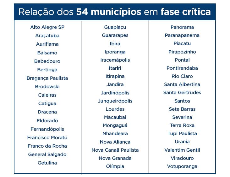 Cidades em situação crítica de abastecimento, segundo Cosems/SP