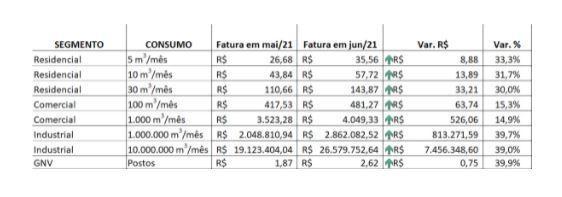 Confira o reajuste de preços do gás encanado da Naturgy a partir de 31 de maio