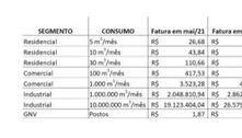 Gás encanado sobe até 40% para consumidores de São Paulo
