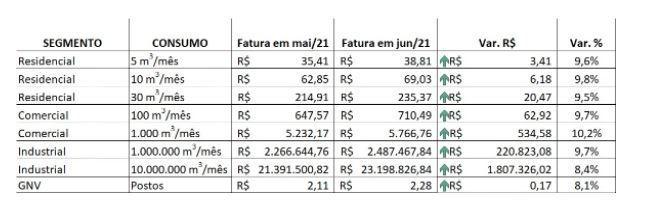 Confira o reajuste de preços do gás encanado da Comgás a partir de 31 de maio