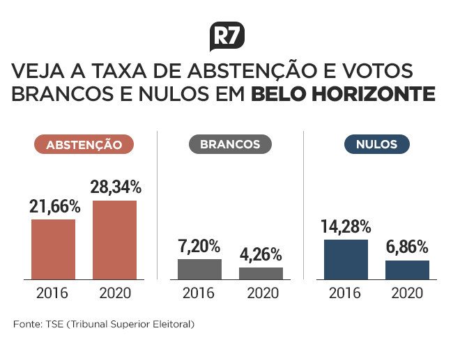 Taxa de abstenção e votos brancos e nulos em Belo Horizonte