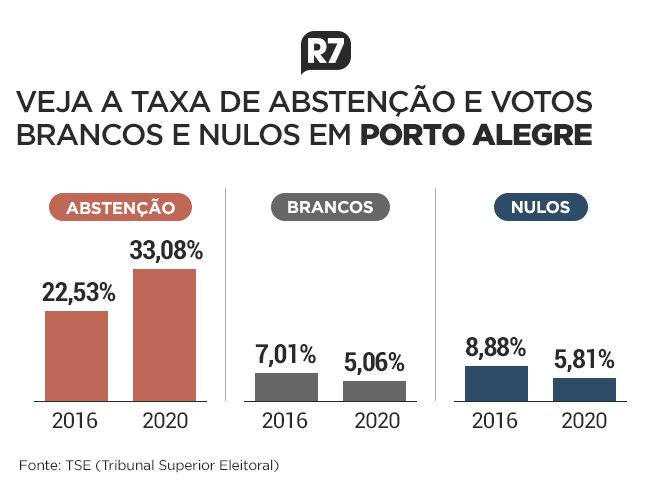 Taxa de abstenção e votos brancos e nulos em Porto Alegre