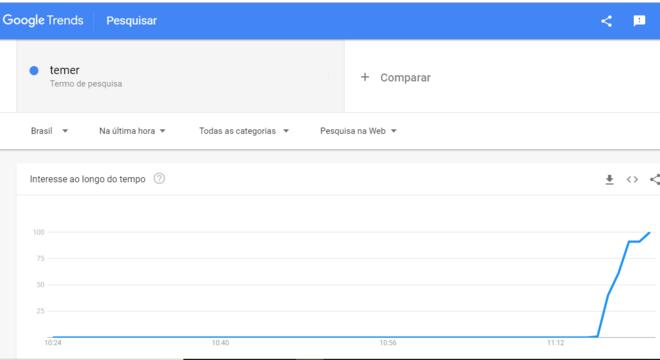 Buscas por 'Temer' no Google
