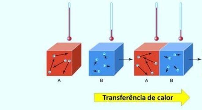 Termoquímica, o que é? Definição, reações químicas e entalpia