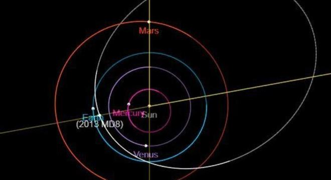 A órbita da Terra (em azul) cruza com o caminho do 2013 MD8 (em branco)