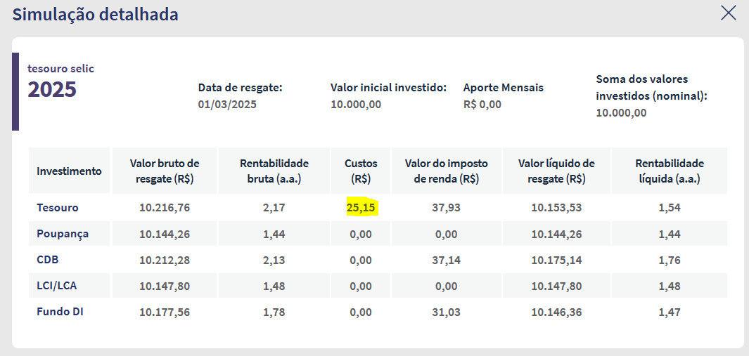 O valor em amarelo corresponde a taxa de custódia, que será isenta