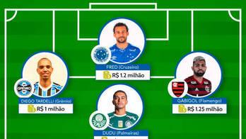 Como seria seleção com salários milionários do Brasileirão? Veja time (Arte/R7)