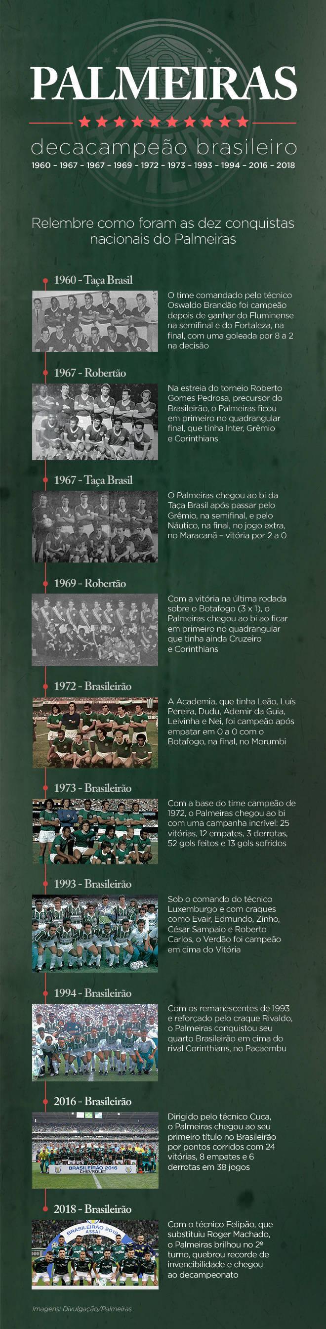 Timeline Palmeiras decacampeão
