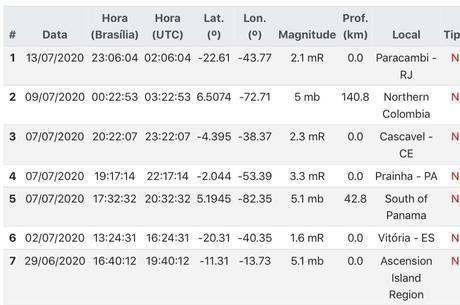 Impacto do tremor de terra foi identificado em Paracambi