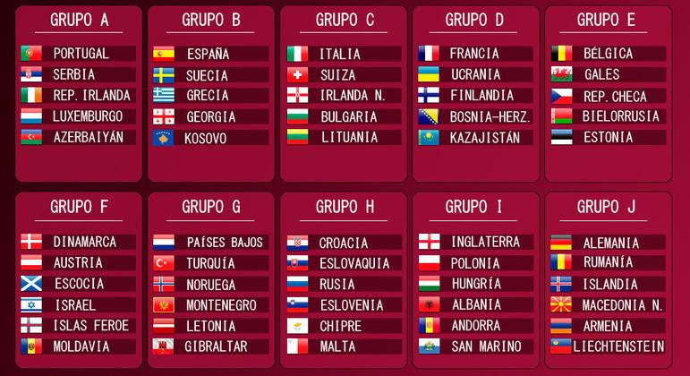 Os dez grupos das eliminatórias da Europa
