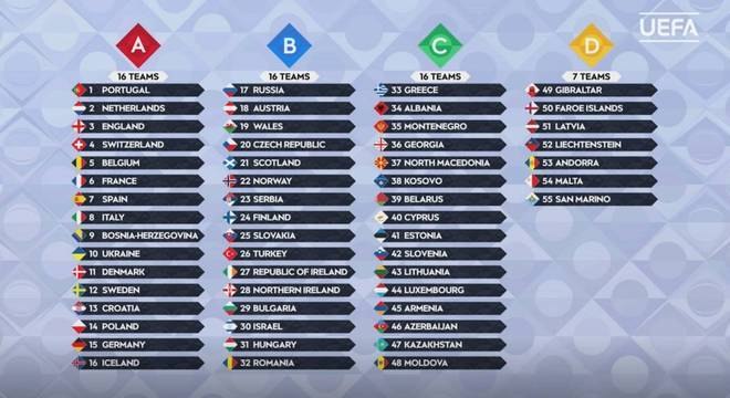 O ranking das 55 seleções da UEFA