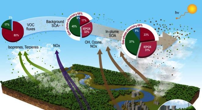 Infografia publicada na revista Nature Communications mostra os impactos das emissões em Manaus na atmosfera amazônica