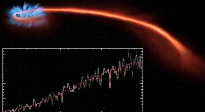 Os raios X (no gráfico inferior) fornecem a primeira indicação de que está ocorrendo um TDE