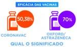 Qual a eficácia de cada imunizante? E o que isso representa na prática? A CoronaVac apresenta 50,38% de eficácia e aAstraZeneca 70%. Isso significa que a maioria das pessoas que receberem o imunizante não vão contrair o vírus e, os outros, podem contrair o vírus, mas os sintomas serão leves, ou seja, poderão ser tratados em casa