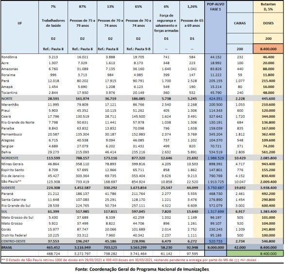 Veja a distribuição das doses da Coronavac/Butantan pelos estados