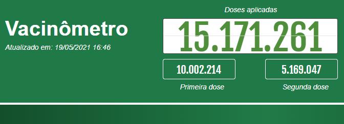 Vacinômetro do estado de São Paulo contra a covid-19