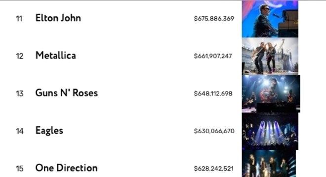 U2 lidera ranking de artistas que mais faturaram com turnês na década