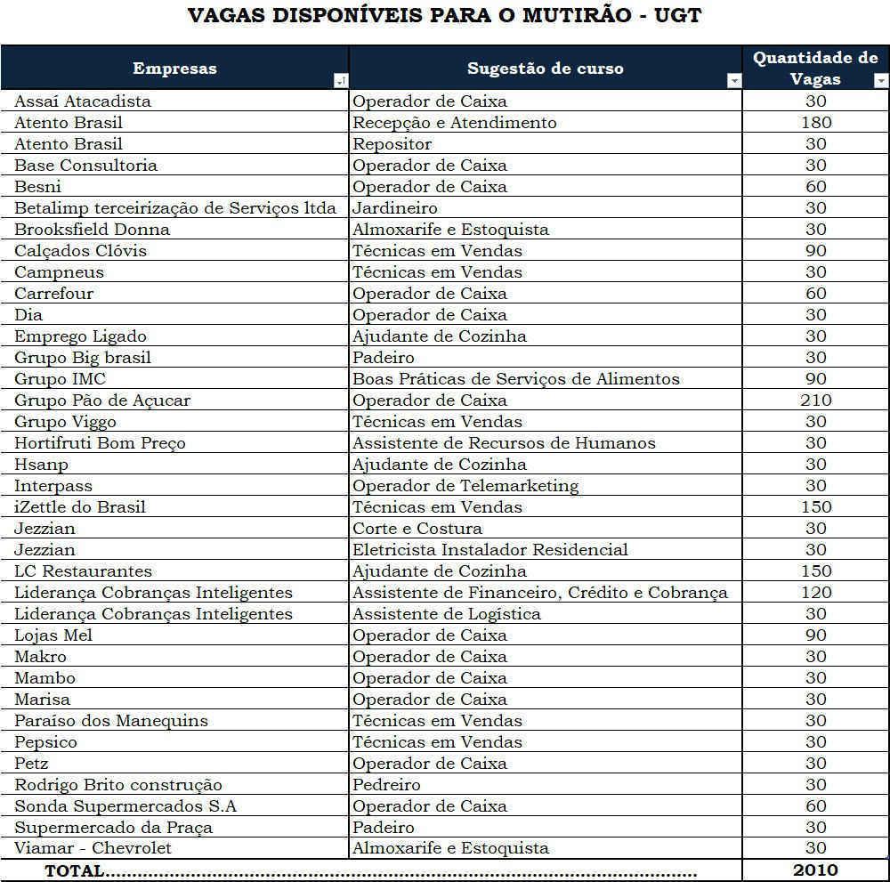 Vagas oferecidas em São Paulo no mutirão de emprego